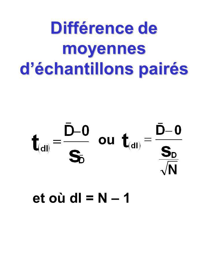 Différence entre deux moyennes déchantillons indépendants de taille égale dl = N 1 + N 2 – 2