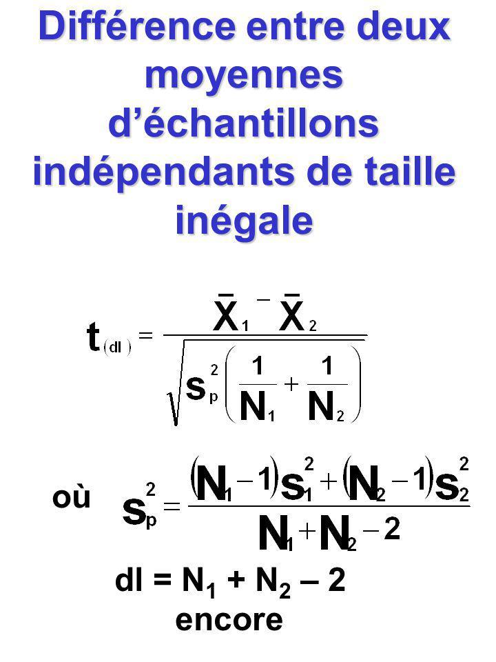 Différence entre deux moyennes déchantillons indépendants de taille inégale où dl = N 1 + N 2 – 2 encore