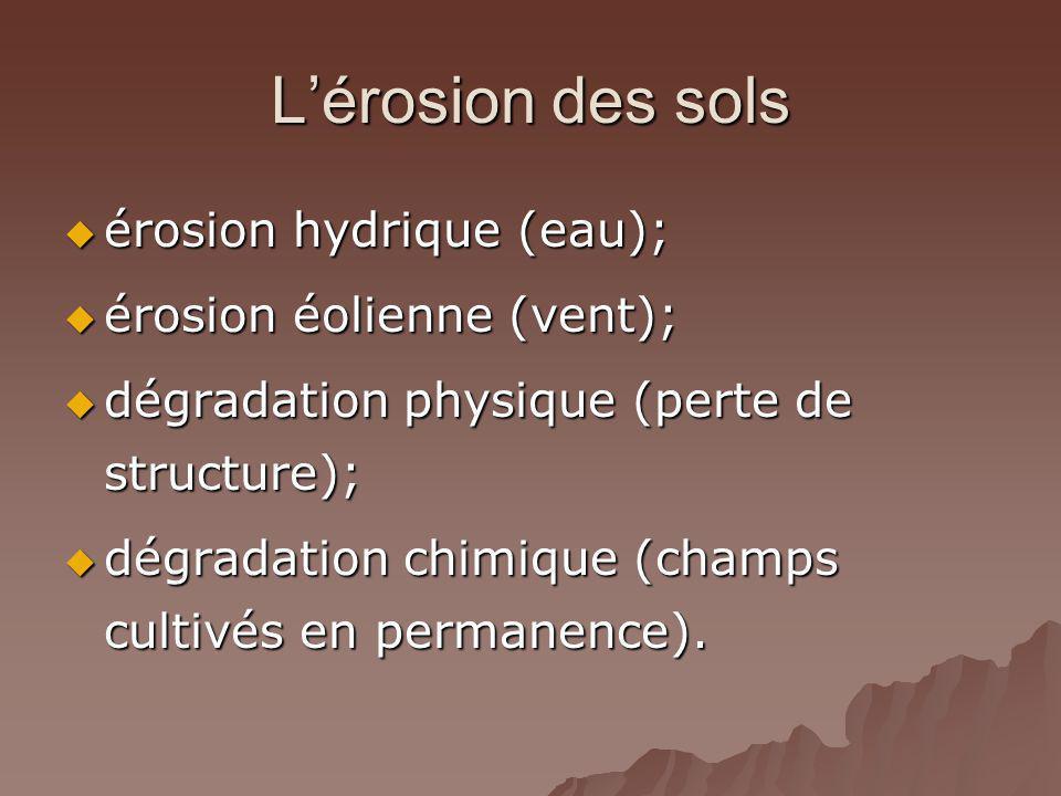 Lérosion des sols érosion hydrique (eau); érosion hydrique (eau); érosion éolienne (vent); érosion éolienne (vent); dégradation physique (perte de structure); dégradation physique (perte de structure); dégradation chimique (champs cultivés en permanence).