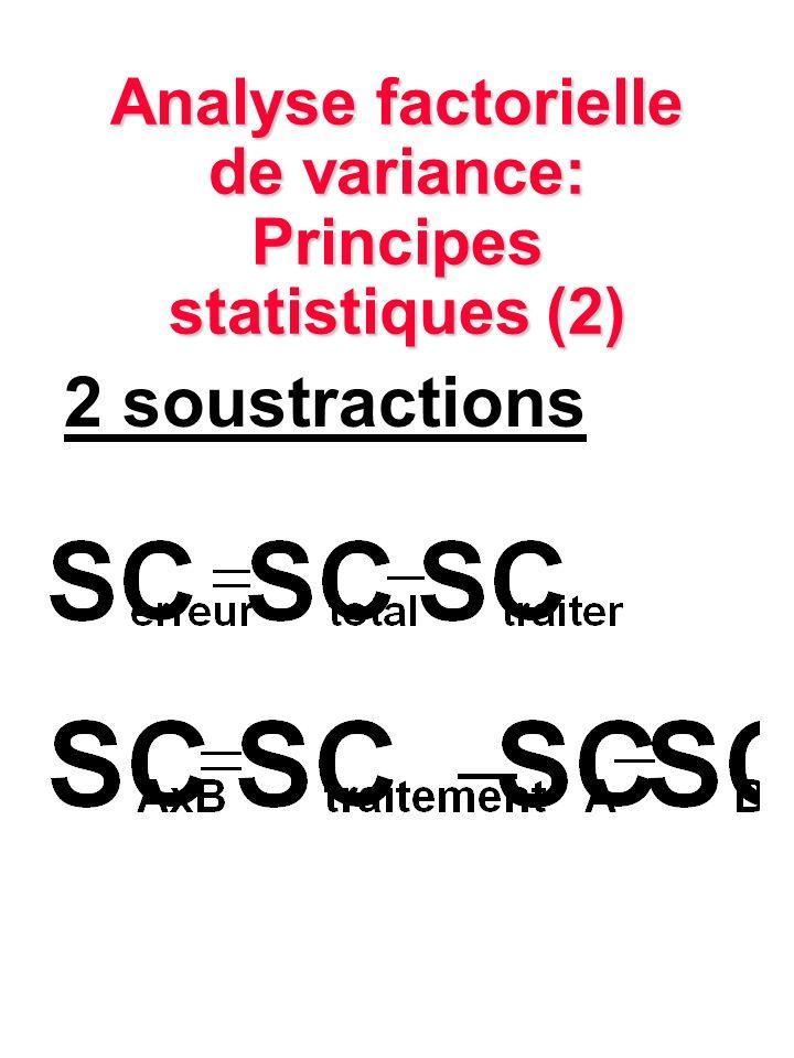 Analyse factorielle de variance: Principes statistiques (2) 2 soustractions