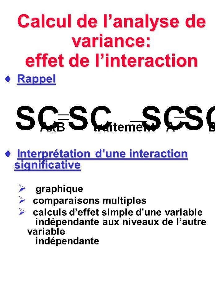 Calcul de lanalyse de variance: effet de linteraction Rappel Interprétation dune interaction significative graphique comparaisons multiples calculs de