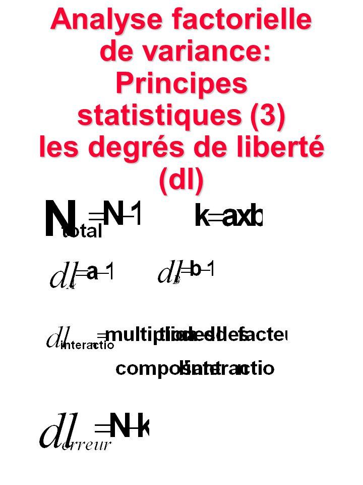 Analyse factorielle de variance: Principes statistiques (3) les degrés de liberté (dl)
