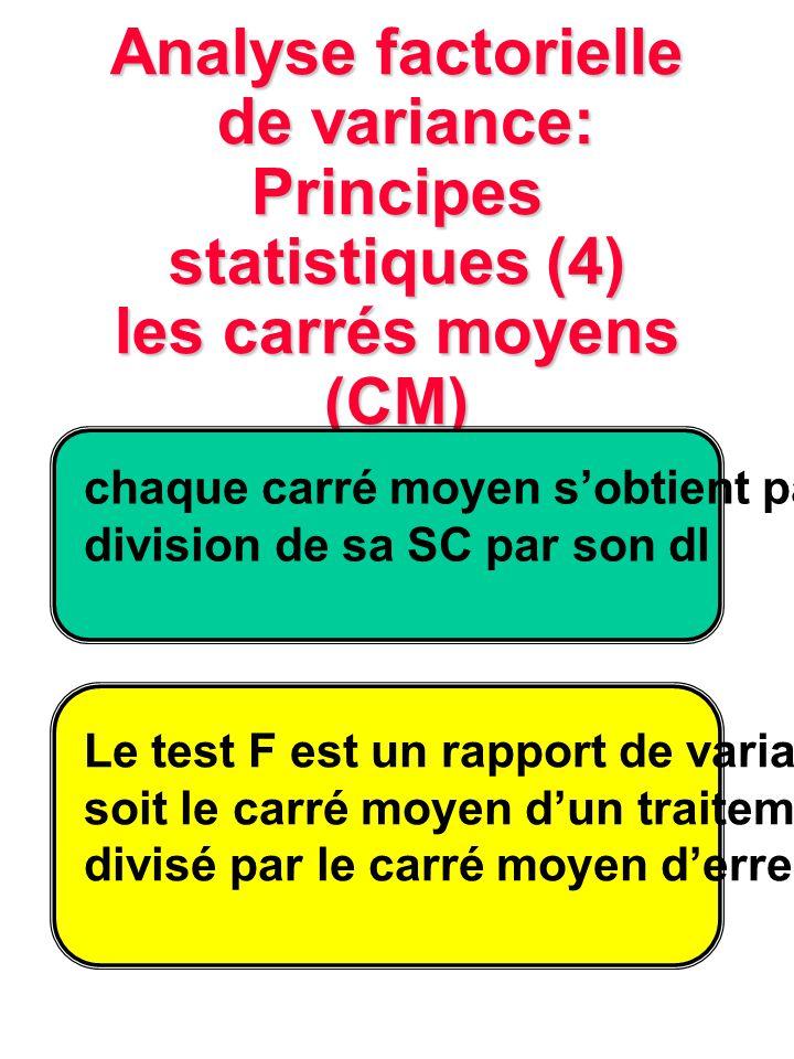 Analyse factorielle de variance: Principes statistiques (4) les carrés moyens (CM) chaque carré moyen sobtient par la division de sa SC par son dl Le