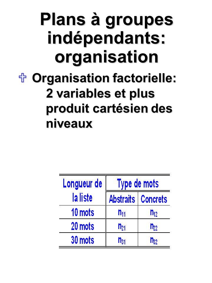 Plans à groupes indépendants: organisation Organisation factorielle: 2 variables et plus produit cartésien des niveaux Organisation factorielle: 2 var