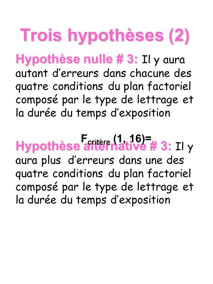 Trois hypothèses (2) Hypothèse nulle # 3: Hypothèse nulle # 3: Il y aura autant derreurs dans chacune des quatre conditions du plan factoriel composé