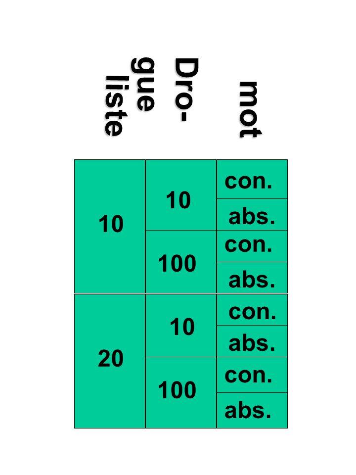 Trois hypothèses (2) Hypothèse nulle # 3: Hypothèse nulle # 3: Il y aura autant derreurs dans chacune des quatre conditions du plan factoriel composé par le type de lettrage et la durée du temps dexposition Hypothèse alternative # 3: Hypothèse alternative # 3: Il y aura plus derreurs dans une des quatre conditions du plan factoriel composé par le type de lettrage et la durée du temps dexposition F critère (1, 16)=