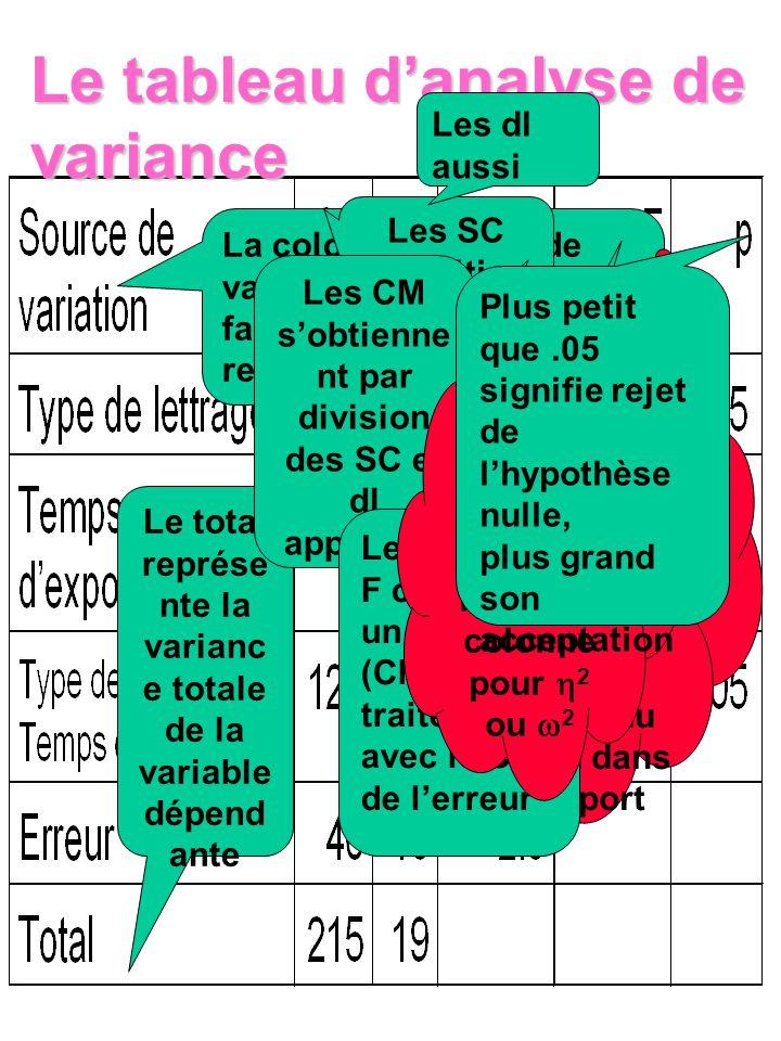 Le tableau danalyse de variance Le total représe nte la varianc e totale de la variable dépend ante La colonne Source de variation identifie les facte