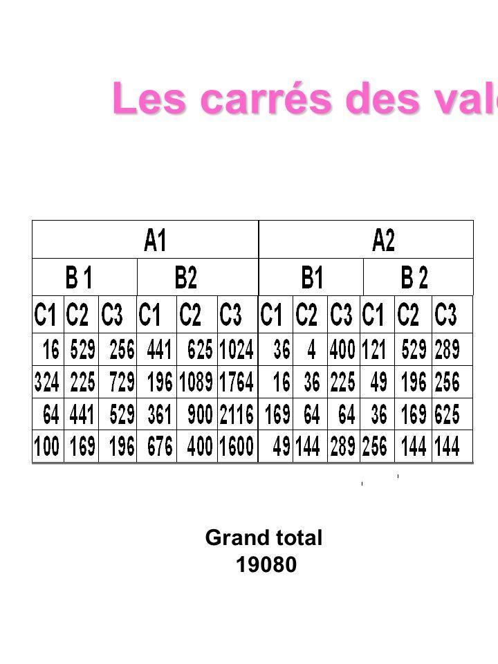 Grand total 19080 Les carrés des valeurs