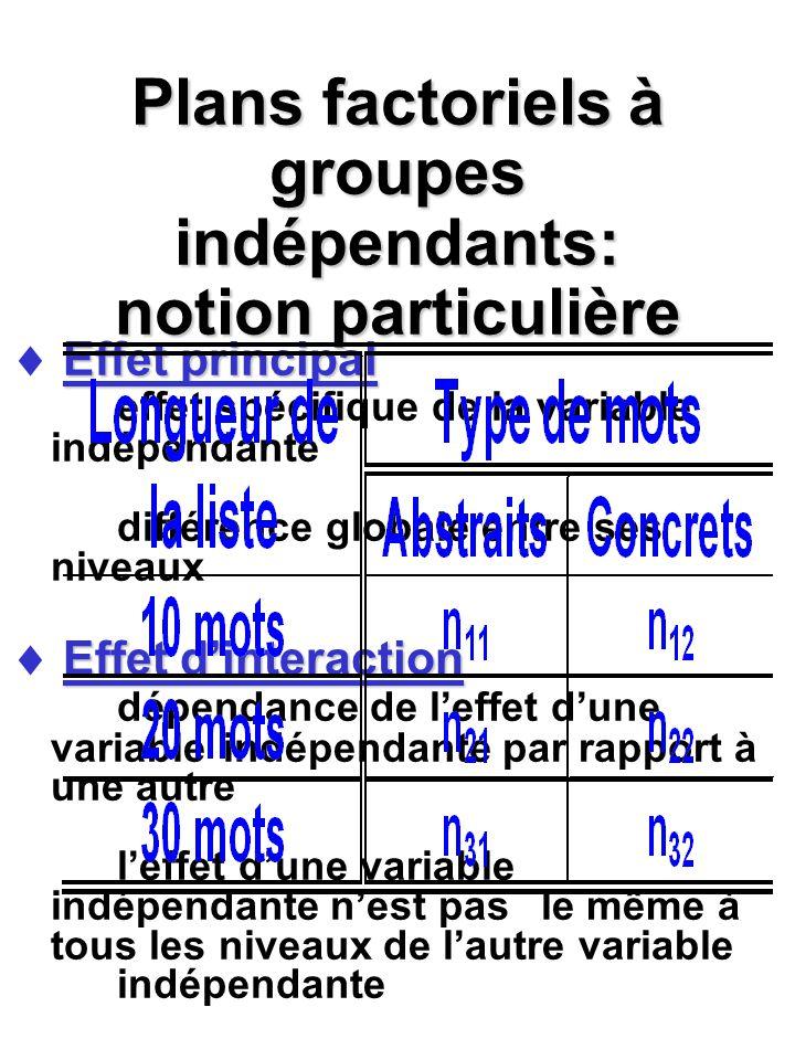 Plans factoriels à groupes indépendants: notion particulière Effet principal Effet principal effet spécifique de la variable indépendante différence g