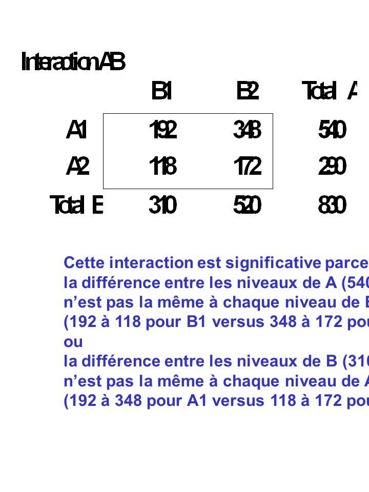 Cette interaction est significative parce que la différence entre les niveaux de A (540 à 290) nest pas la même à chaque niveau de B (192 à 118 pour B