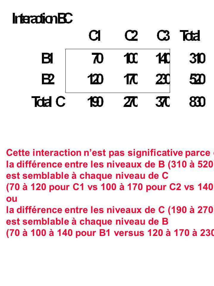 Cette interaction nest pas significative parce que la différence entre les niveaux de B (310 à 520) est semblable à chaque niveau de C (70 à 120 pour