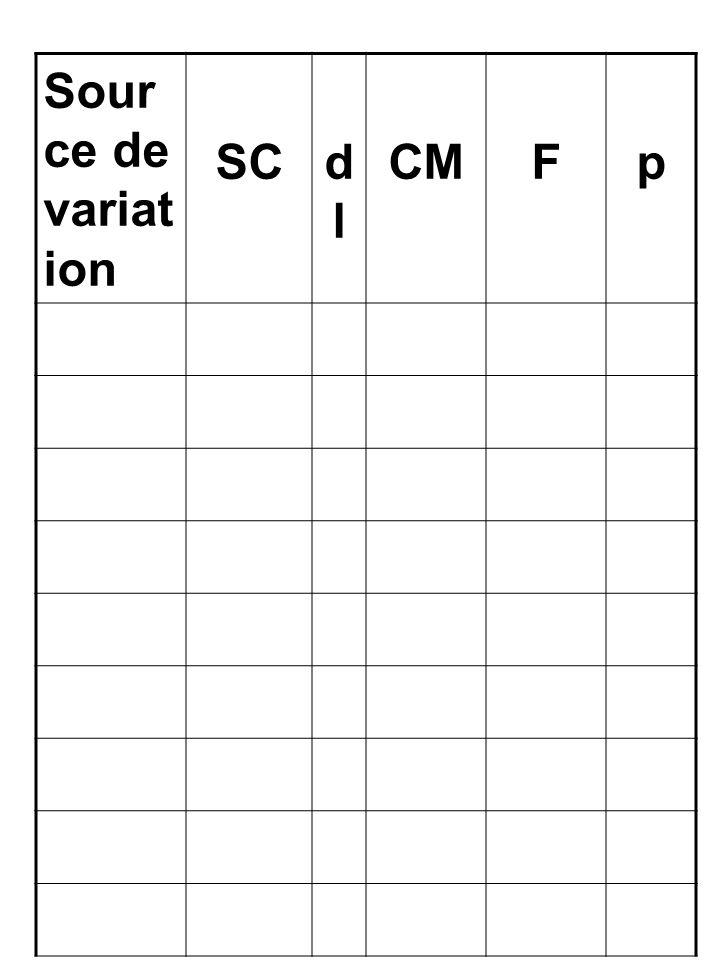 Sour ce de variat ion SCdldl CMFp