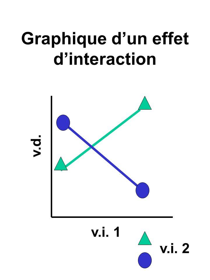 Cette interaction est significative parce que la différence entre les niveaux de A (540 à 290) nest pas la même à chaque niveau de B (192 à 118 pour B1 versus 348 à 172 pour B2) ou la différence entre les niveaux de B (310 à 520) nest pas la même à chaque niveau de A (192 à 348 pour A1 versus 118 à 172 pour A2)