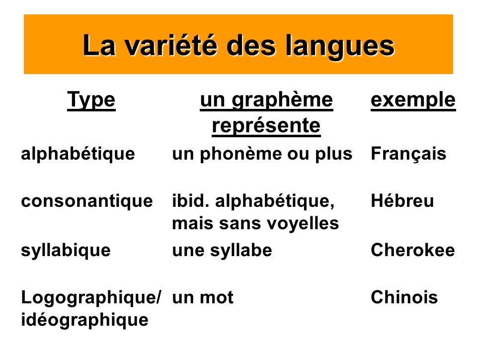 La variété des langues Typeun graphème représente exemple alphabétiqueun phonème ou plusFrançais consonantiqueibid.