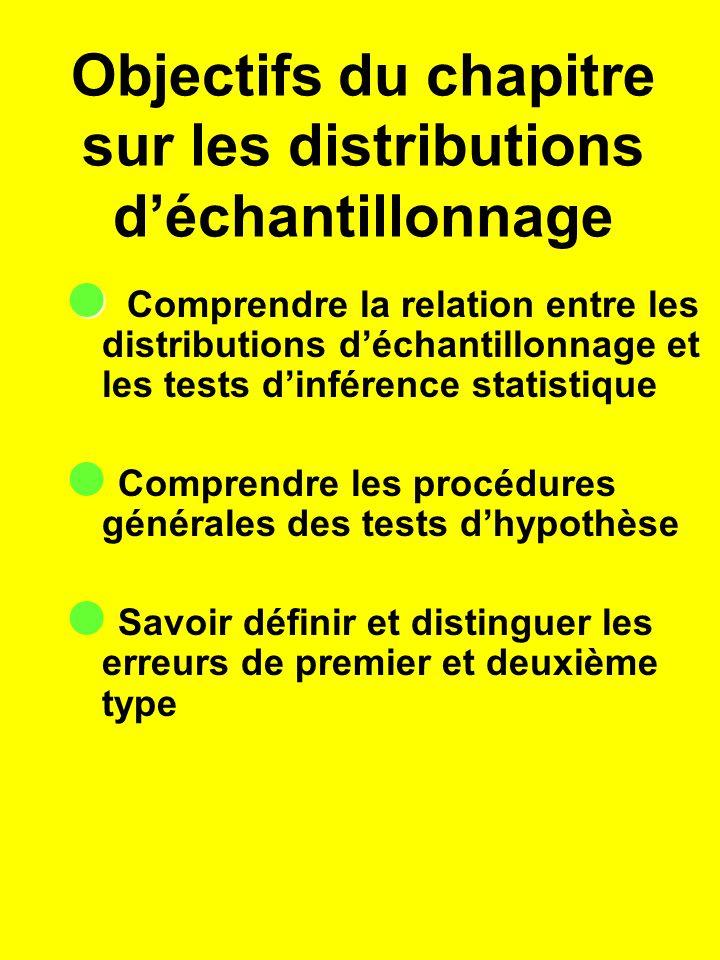 Objectifs du chapitre sur les distributions déchantillonnage Comprendre la relation entre les distributions déchantillonnage et les tests dinférence statistique Comprendre les procédures générales des tests dhypothèse Savoir définir et distinguer les erreurs de premier et deuxième type