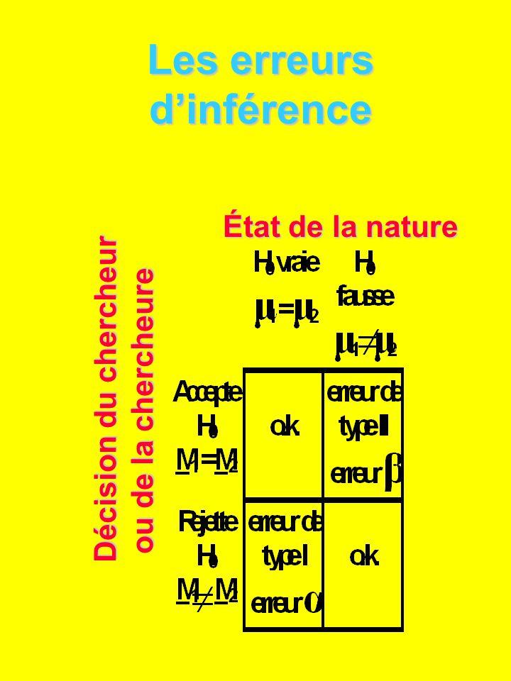 Les erreurs dinférence Décision du chercheur ou de la chercheure État de la nature