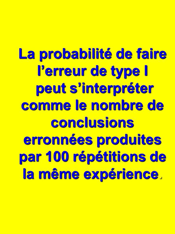 La probabilité de faire lerreur de type I peut sinterpréter comme le nombre de conclusions erronnées produites par 100 répétitions de la même expérience.