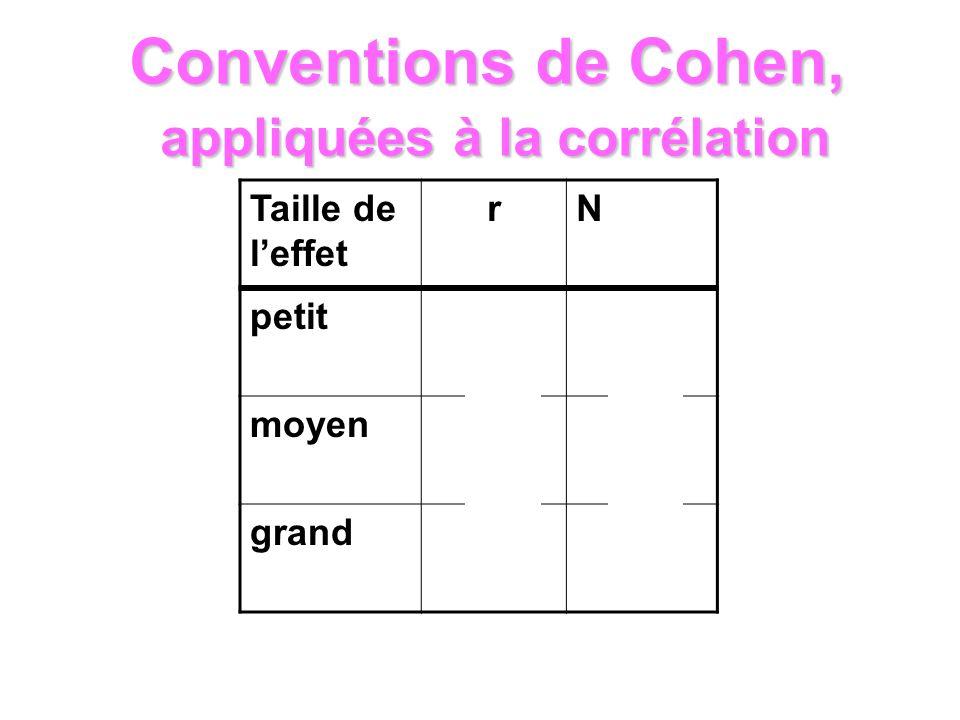 Taille de leffet rN petit.10600 moyen.3064 grand.50 22 Conventions de Cohen, appliquées à la corrélation
