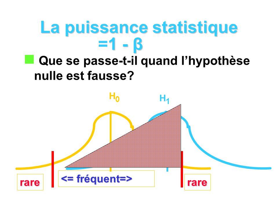 La puissance statistique Que se passe-t-il quand lhypothèse nulle est fausse? rarerare H0H0 H1H1 1 - β =1 - β