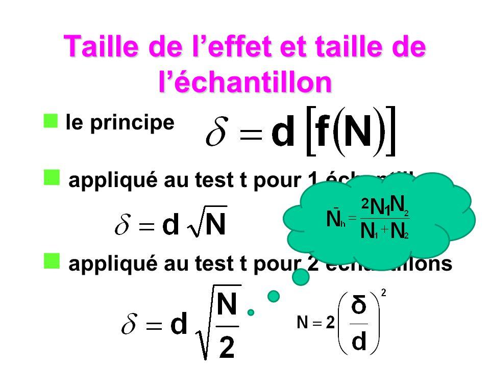 Taille de leffet et taille de léchantillon le principe appliqué au test t pour 1 échantillon appliqué au test t pour 2 échantillons
