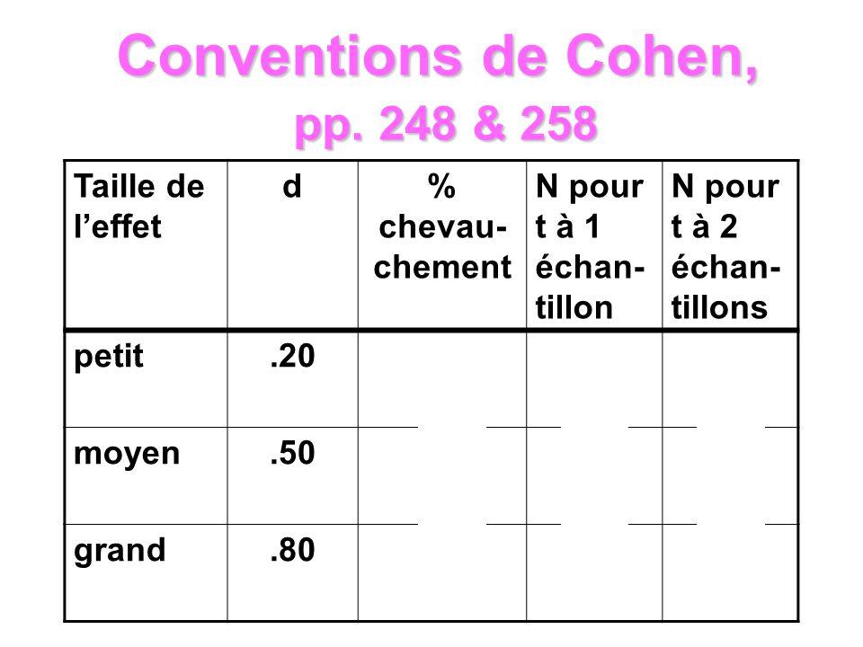 Taille de leffet d% chevau- chement N pour t à 1 échan- tillon N pour t à 2 échan- tillons petit.2085196784 moyen.5067 32126 grand.8033 13 49 Conventi