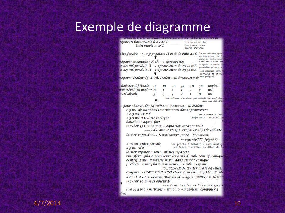 Exemple de diagramme 6/7/2014 10
