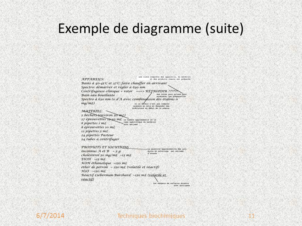 Exemple de diagramme (suite) 6/7/2014 Techniques biochimiques11