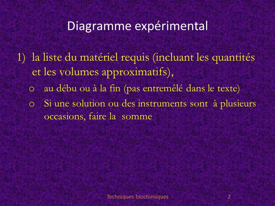 Diagramme expérimental 1)la liste du matériel requis (incluant les quantités et les volumes approximatifs), o au débu ou à la fin (pas entremêlé dans