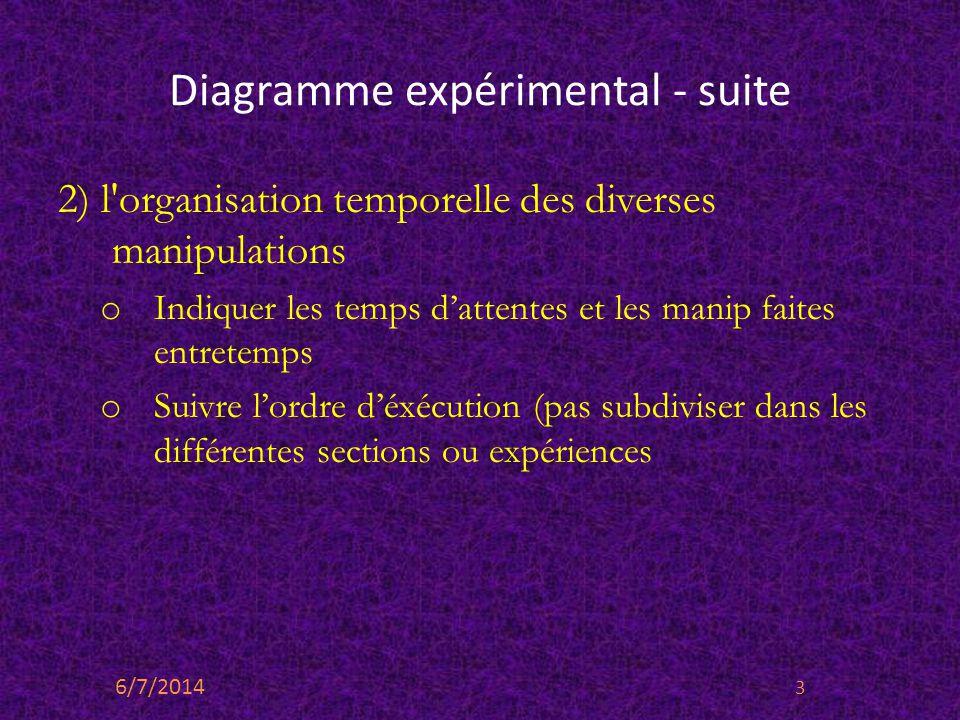 Diagramme expérimental - suite 2) l'organisation temporelle des diverses manipulations o Indiquer les temps dattentes et les manip faites entretemps o