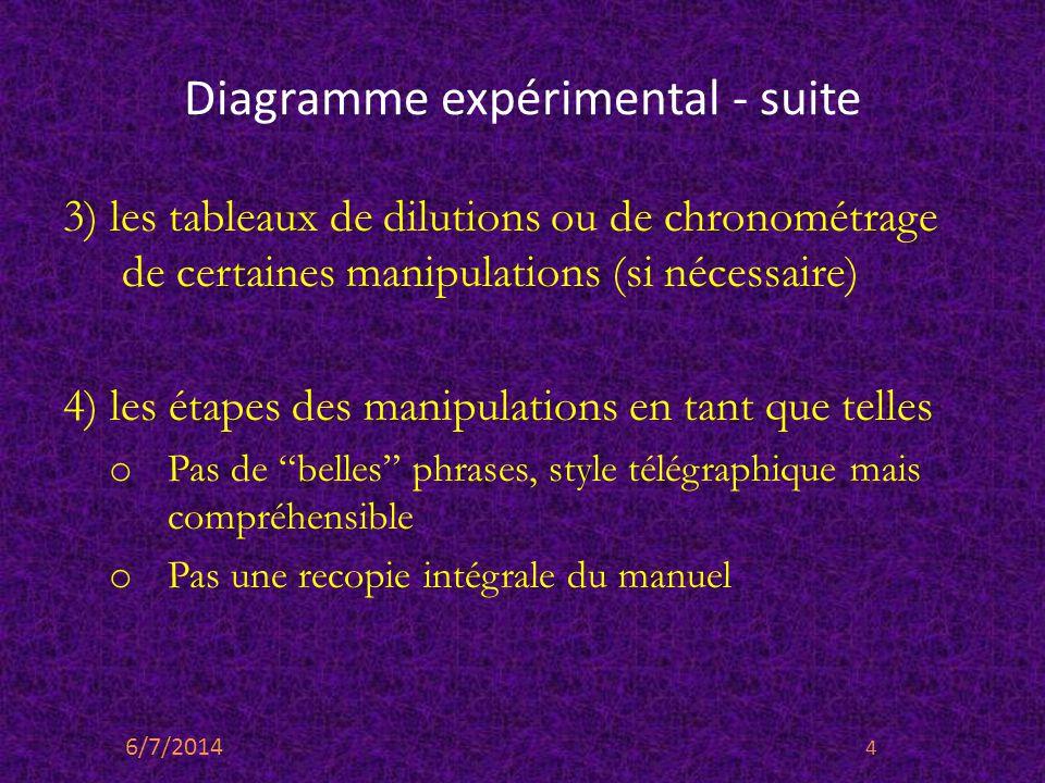 Diagramme expérimental - suite 3) les tableaux de dilutions ou de chronométrage de certaines manipulations (si nécessaire) 4) les étapes des manipulat