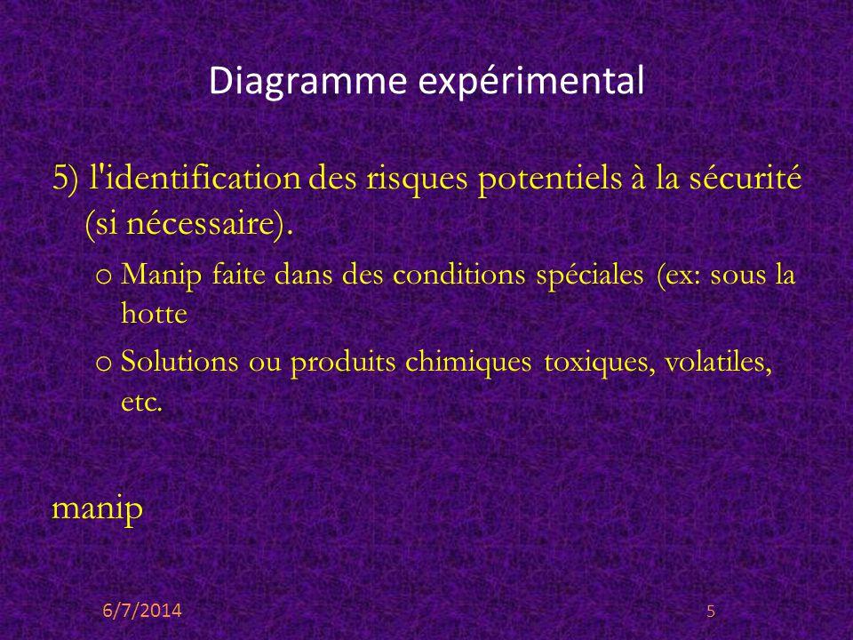 Diagramme expérimental 5) l'identification des risques potentiels à la sécurité (si nécessaire). o Manip faite dans des conditions spéciales (ex: sous