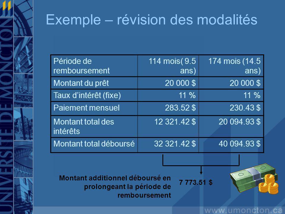 Exemple – révision des modalités Période de remboursement 114 mois( 9.5 ans) 174 mois (14.5 ans) Montant du prêt20 000 $ Taux dintérêt (fixe)11 % Paie