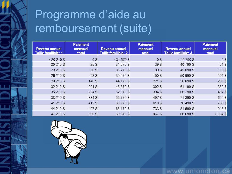 Programme daide au remboursement (suite) Revenu annuel Taille familiale: 1 Paiement mensuel total Revenu annuel Taille familiale: 2 Paiement mensuel t