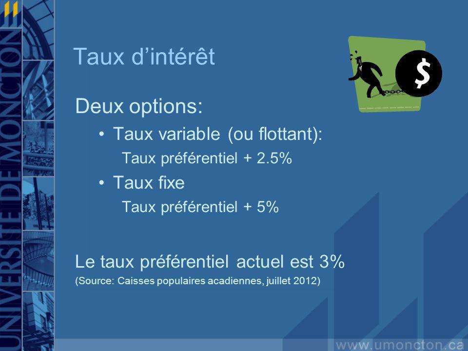 Taux dintérêt Deux options: Taux variable (ou flottant): Taux préférentiel + 2.5% Taux fixe Taux préférentiel + 5% Le taux préférentiel actuel est 3% (Source: Caisses populaires acadiennes, juillet 2012)