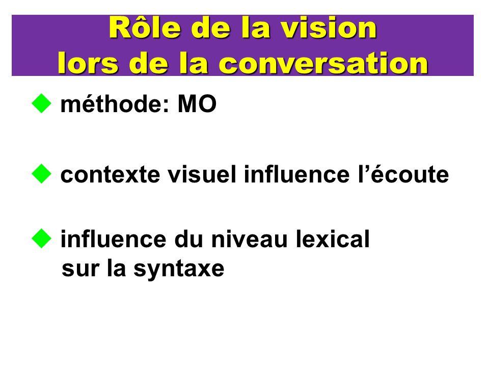 Rôle de la vision lors de la conversation méthode: MO contexte visuel influence lécoute influence du niveau lexical sur la syntaxe
