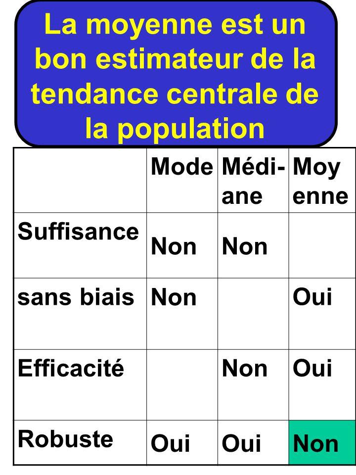 La moyenne est un bon estimateur de la tendance centrale de la population ModeMédi- ane Moy enne Suffisance Non sans biais Non Oui Efficacité Non Oui