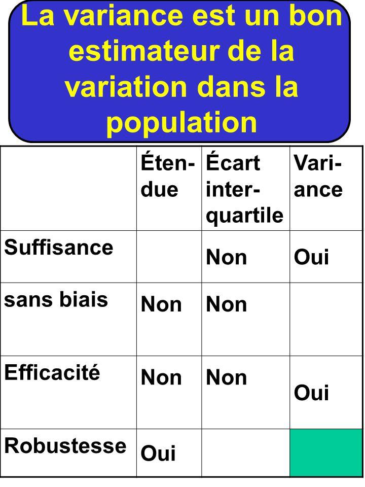 La variance est un bon estimateur de la variation dans la population Éten- due Écart inter- quartile Vari- ance Suffisance NonOui sans biais Non Effic