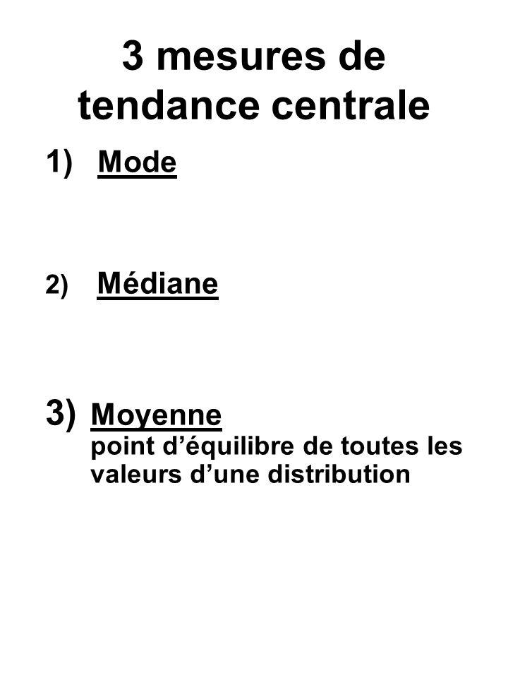 3 mesures de tendance centrale 1) Mode 2) Médiane 3) Moyenne point déquilibre de toutes les valeurs dune distribution