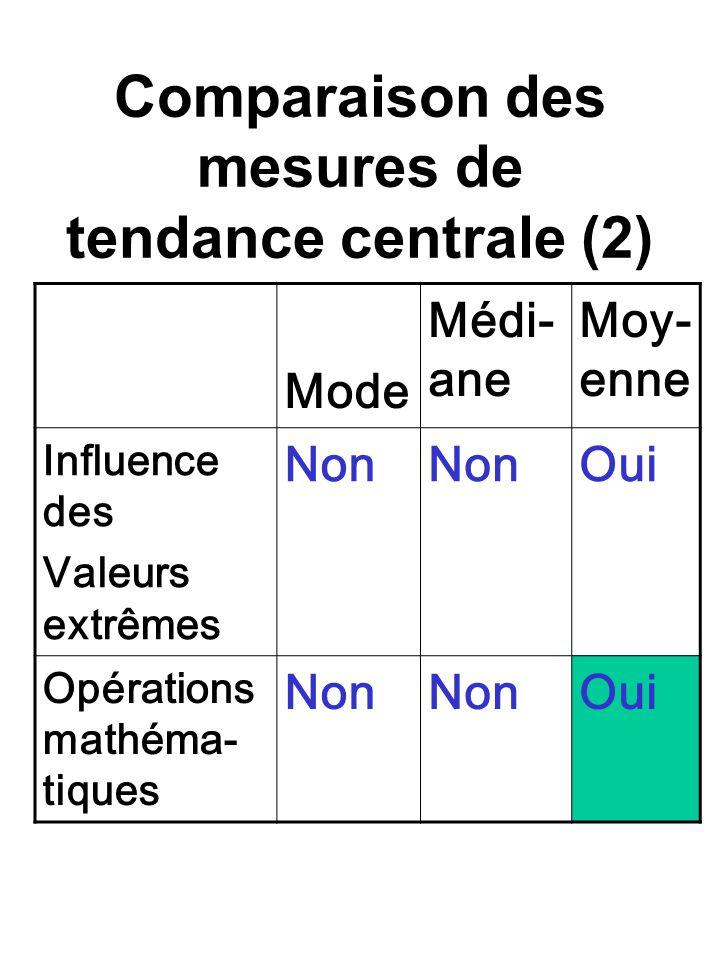 Comparaison des mesures de tendance centrale (2) Mode Médi- ane Moy- enne Influence des Valeurs extrêmes Non Oui Opérations mathéma- tiques Non Oui