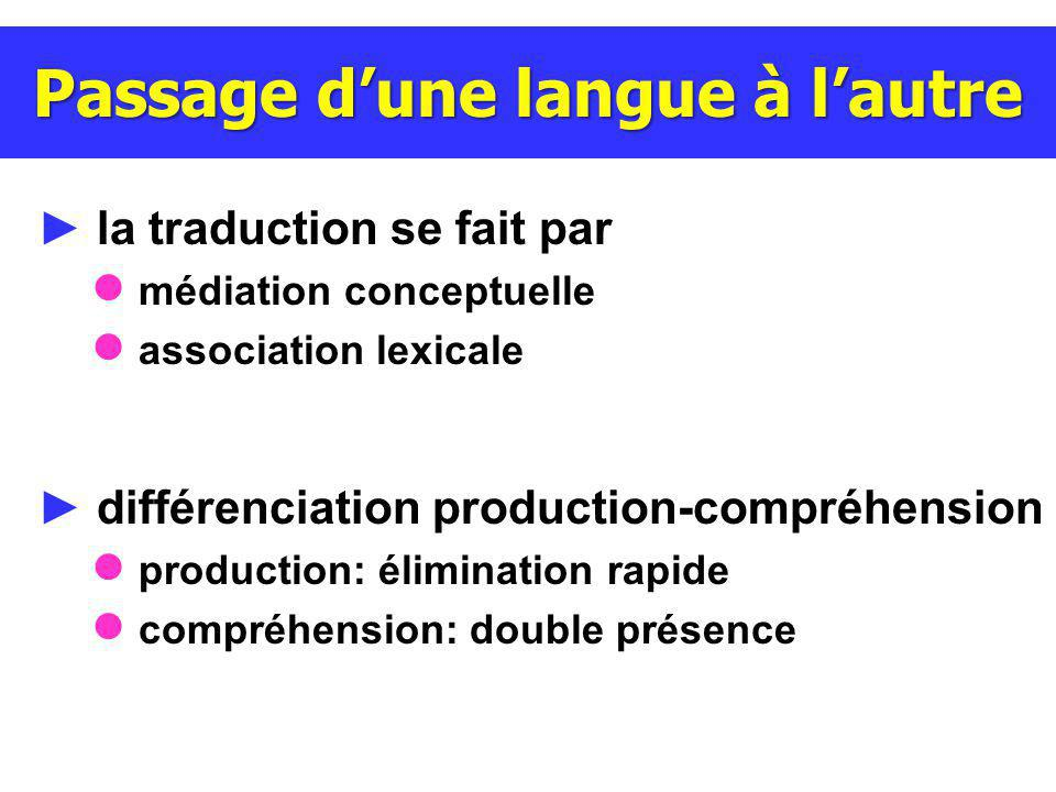 la traduction se fait par médiation conceptuelle association lexicale différenciation production-compréhension production: élimination rapide compréhension: double présence Passage dune langue à lautre