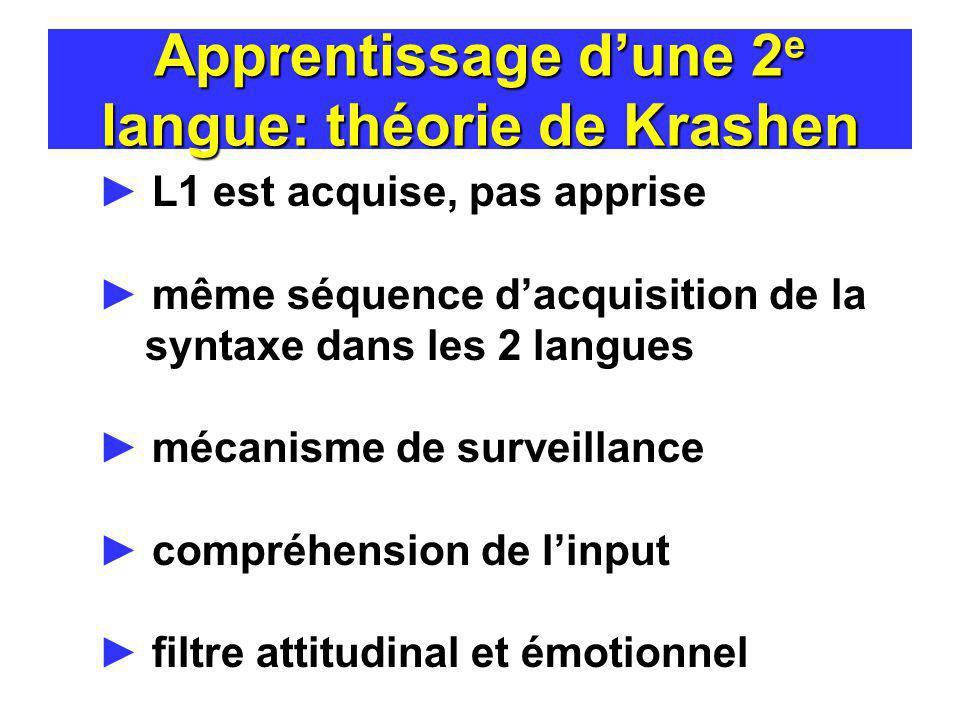 Apprentissage dune 2 e langue: théorie de Krashen L1 est acquise, pas apprise même séquence dacquisition de la syntaxe dans les 2 langues mécanisme de