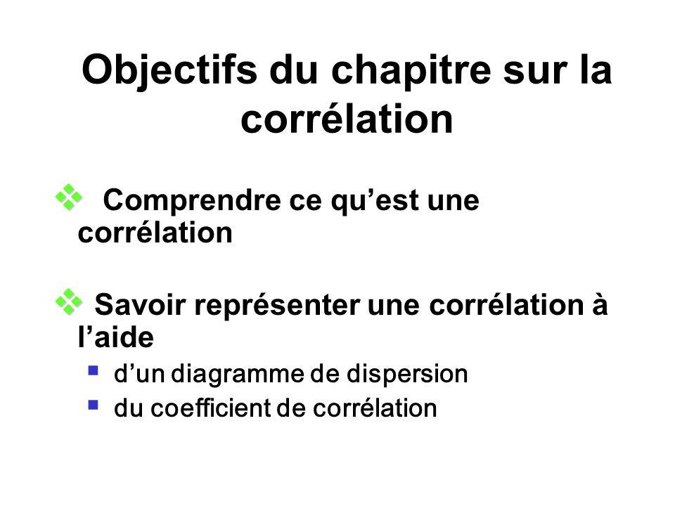 Objectifs du chapitre sur la corrélation Comprendre ce quest une corrélation Savoir représenter une corrélation à laide dun diagramme de dispersion du coefficient de corrélation