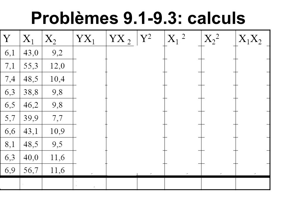 Problèmes 9.1-9.3: calculs YX1X1 X2X2 YX 1 YX 2 Y2Y2 X1 2X1 2 X22X22 X1X2X1X2 6,143,09,2262,3056,1237,211849,0084,64395,60 7,155,312,0392,6385,2050,413058,09144,00663,60 7,448,510,4358,9076,9654,762352,25108,16504,40 6,338,89,8244,4461,7439,691505,4496,04380,24 6,546,29,8300,3063,7042,252134,4496,04452,76 5,739,97,7227,4343,8932,491592,0159,29307,23 6,643,110,9284,4671,9443,561857,61118,81469,79 8,148,59,5392,8576,9565,612352,2590,25460,75 6,340,011,6252,0073,0839,691600,00134,56464,00 6,956,711,6391,2380,0447,613214,89134,56657,72 67460102,53106,5 4 689,62 453,28 215161066,44756,09