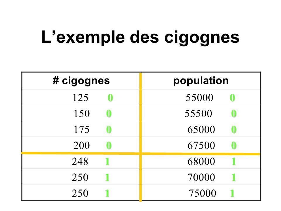 Lexemple des cigognes # cigognespopulation 0 125 0 0 55000 0 0 150 0 0 55500 0 0 175 0 0 65000 0 0 200 0 0 67500 0 1 248 1 1 68000 1 1 250 1 1 70000 1 1 250 1 1 75000 1