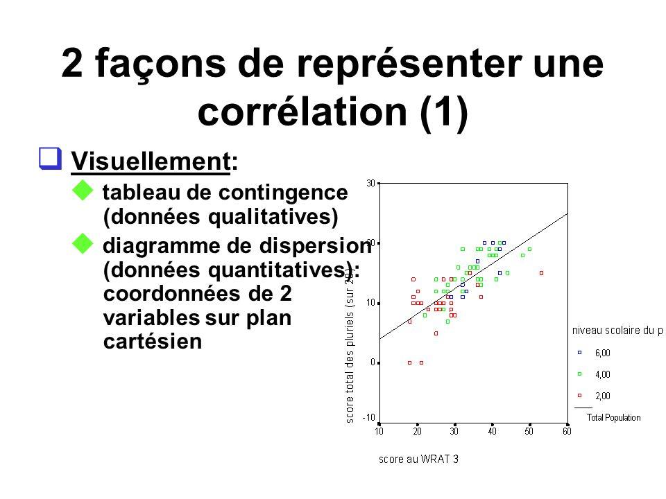 2 façons de représenter une corrélation (2) Mathématiquement: coefficient de Bravais-Pearson Coefficient standardisé de covariance (données continues) variant entre –1 et +1 0 indique labsence dassociation indique la force et la direction de la relation autres: φ, Spearman, bisériel, etc.
