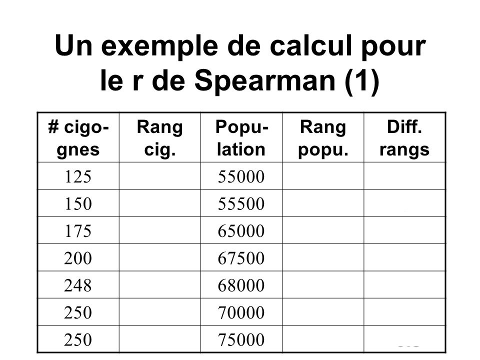 Un exemple de calcul pour le r de Spearman (1) # cigo- gnes Rang cig.