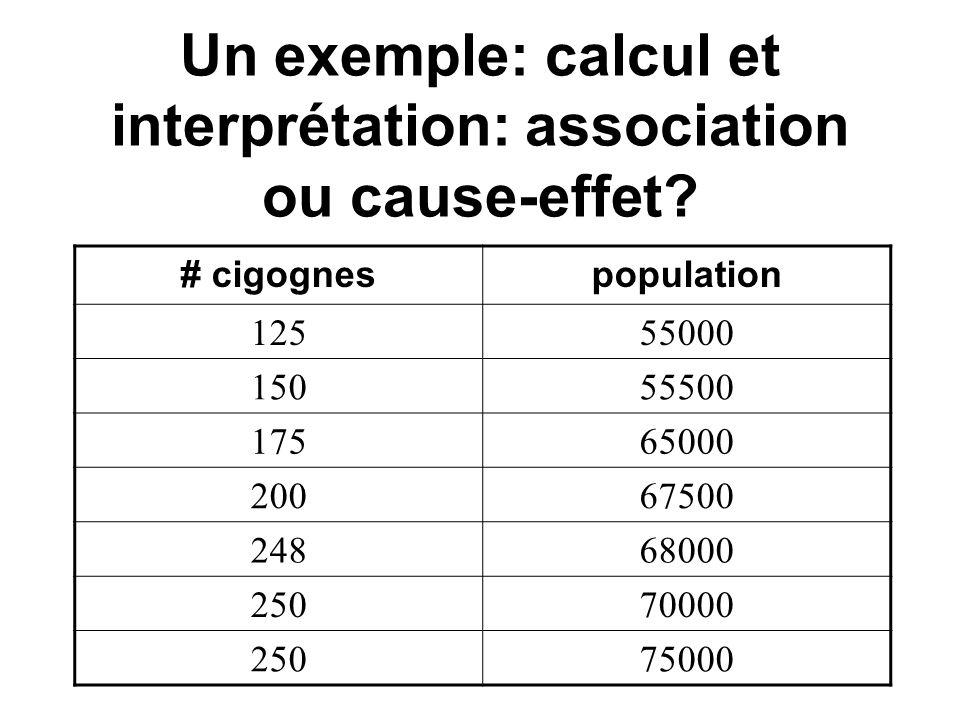 Un exemple: calcul et interprétation: association ou cause-effet.