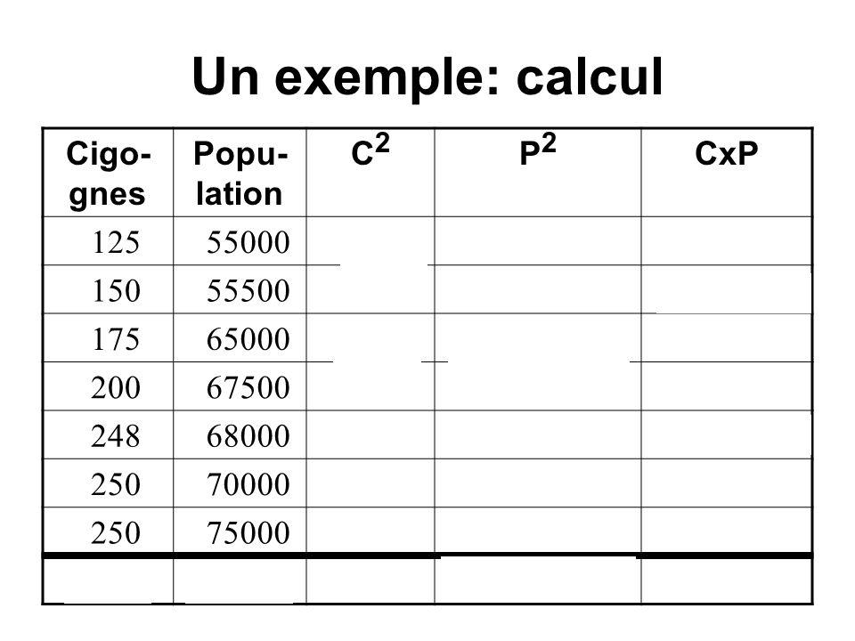 Un exemple: calcul Cigo- gnes Popu- lation C2C2 P2P2 CxP 125 55000 156253.0250 x 10 9 6875000 150 55500 225003.0802 x 10 9 8325000 175 65000 306254.2250 x 10 9 11375000 200 67500 400004.5562 x 10 9 13500000 248 68000 615044.6240 x 10 9 16864000 250 70000 625004.9000 x 10 9 17500000 250 75000 625005.6250 x 10 9 18750000 13984560002952543.0035 x 10 10 93189000