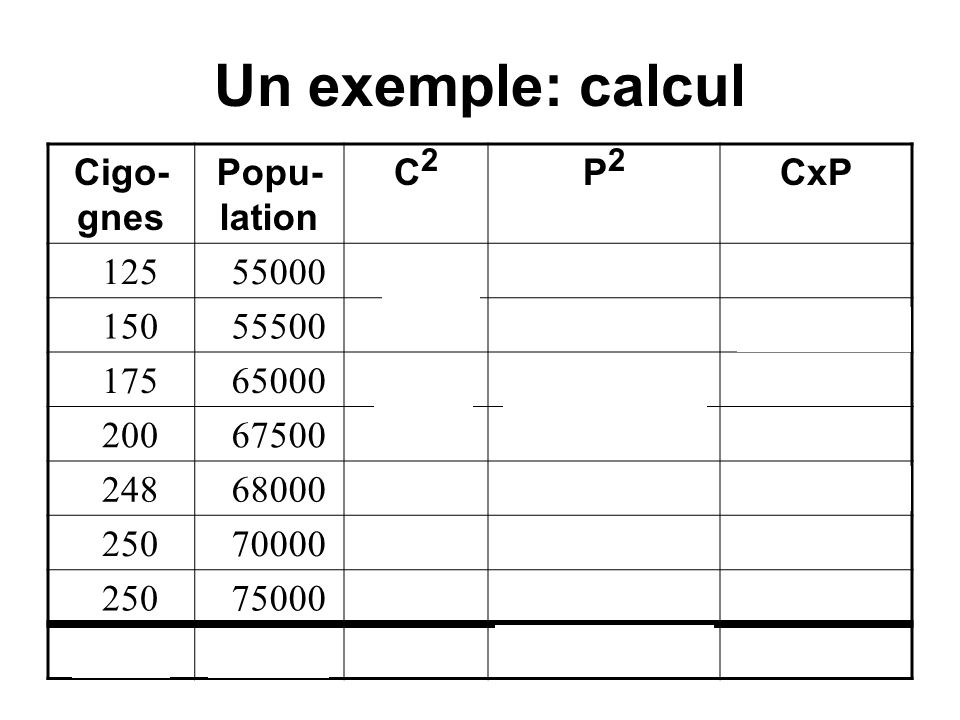 Popu- lation < 67998 Popu- lation < 67999 # cigognes < 201 40 # cigognes > 202 03
