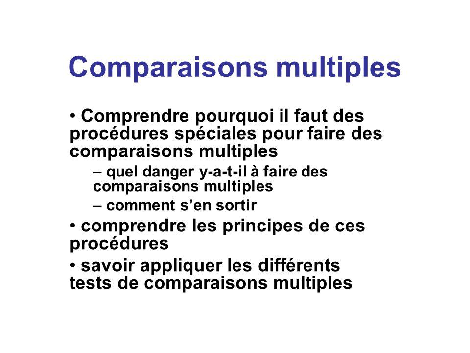 La solution de Bonferroni au problème des comparaisons multiples Solution très conservatrice pour qui réduit la puissance statistique celle-ci dépend – taille de léchantillon (n) – taille de leffet – rare rare